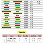 Vorwald 2016 - Stand 27.07.16
