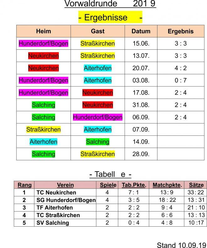 Fussball Em Tabelle 2019